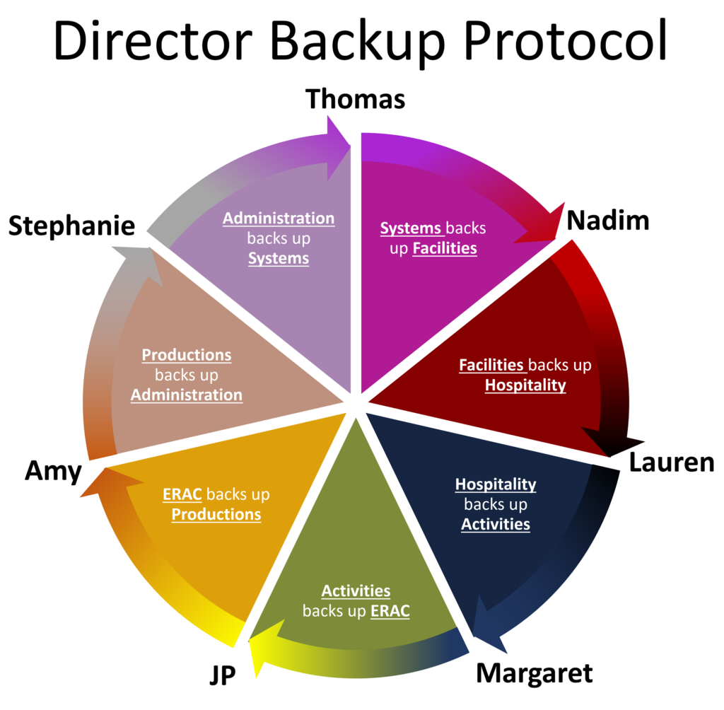 Director backup protocol. Administration (Stephanie) backs up Systems (Thomas); Systems (Thomas) backs up Facilities (Nadim); Facilities (Nadim) backs up Hospitality (Lauren); Hospitality (Lauren) backs up Activities (Margaret); Activities (Margaret) backs up ERAC (JP); ERAC (JP) backs up Productions (Amy); Productions (Amy) backs up Administration (Stephanie.