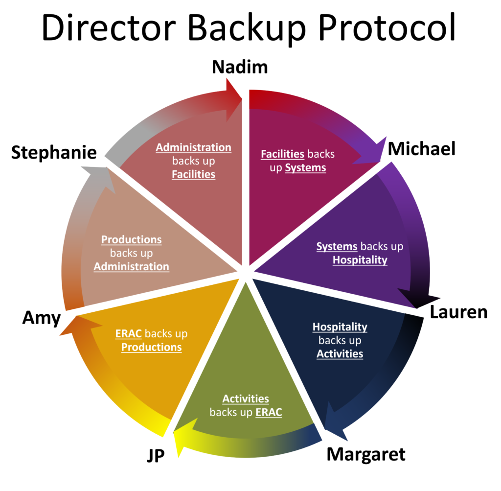 Director backup protocol. Administration (Stephanie) backs up Facilities (Nadim); Facilities (Nadim) backs up Systems (Michael); Systems (Michael) backs up Hospitality (Lauren); Hospitality (Lauren) backs up Activities (Margaret); Activities (Margaret) backs up ERAC (JP); ERAC (JP) backs up Productions (Amy); Productions (Amy) backs up Administration (Stephanie).